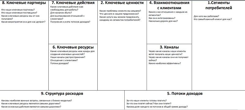 Пример заполнения бизнес-модели Канвас